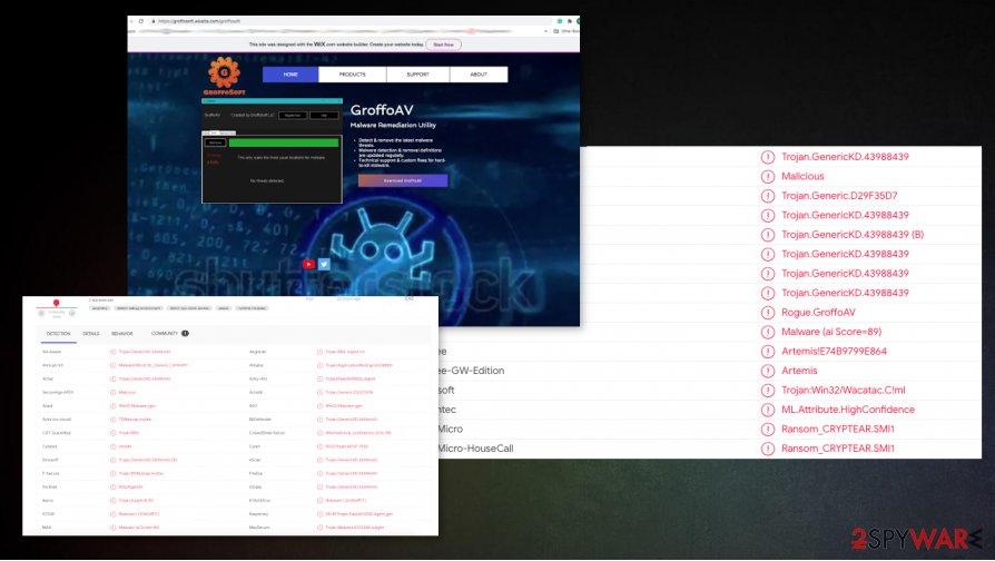 Detection rates of fake AV tools