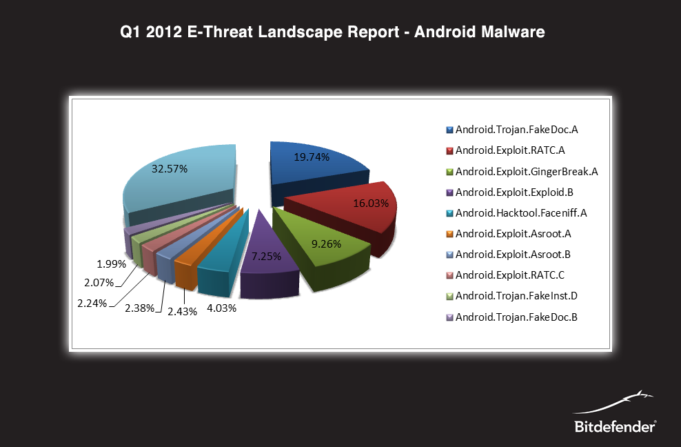 Q1 2012 Android Malware Report by Bitdefender