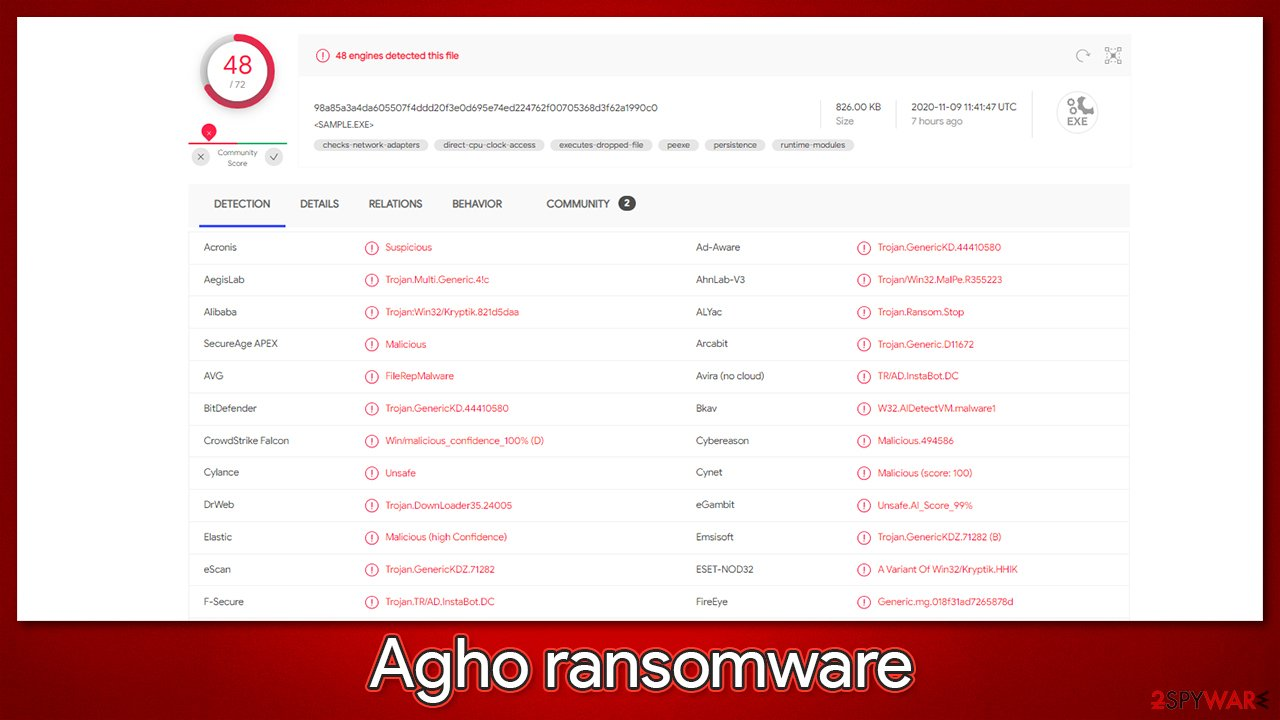 Agho ransomware detection