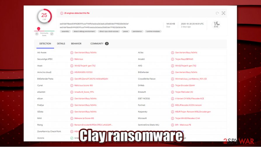 Clay ransomware detection rate