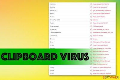 Clipboard virus