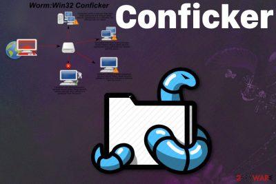 Conficker worm