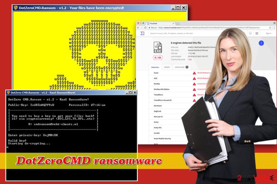 DotZeroCMD ransowmare