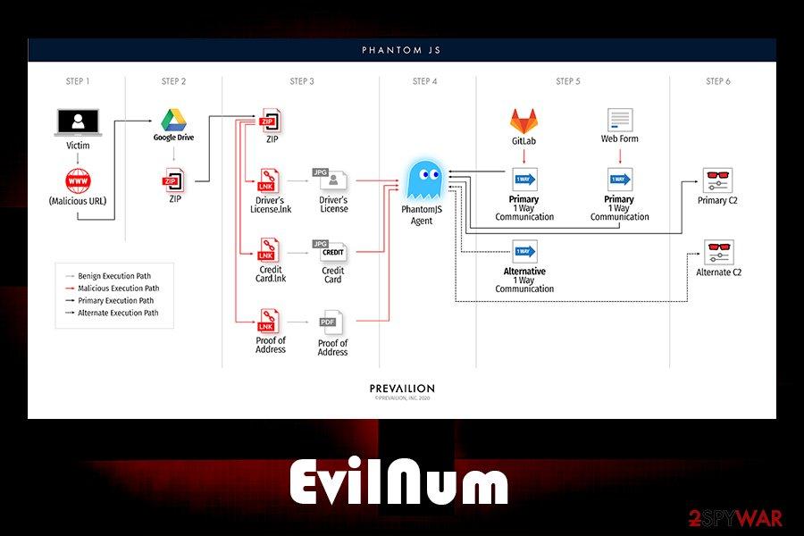 EvilNum infection