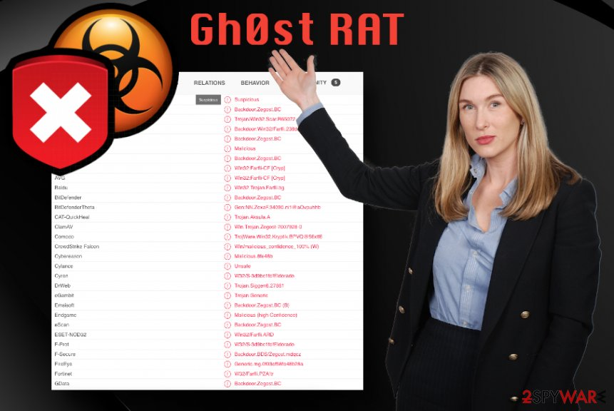 Gh0st malware
