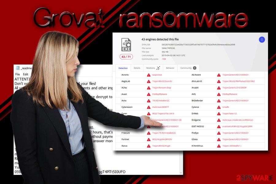 Grovat ransomware virus