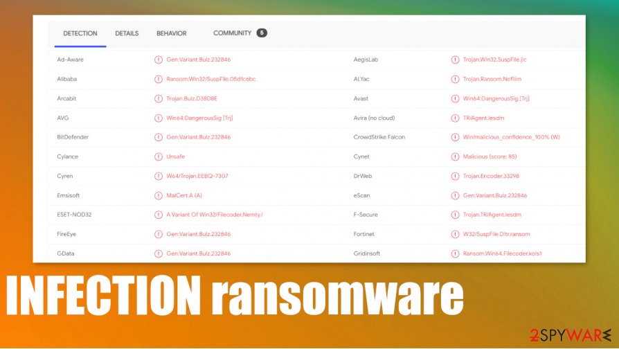INFECTION ransomware