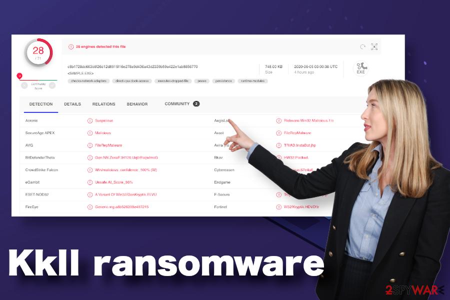 Kkll ransomware virus