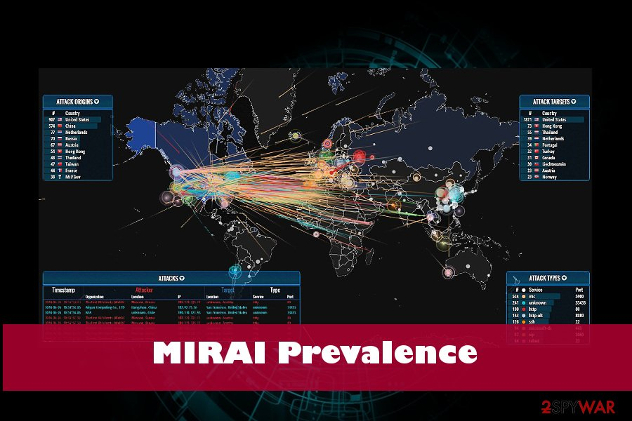 Mirai malware keeps attacks in 2018
