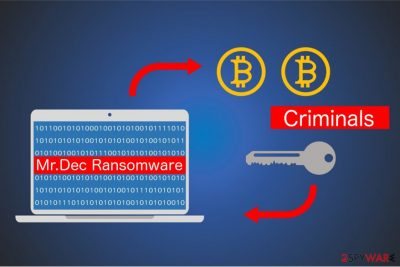 Mr. Dec ransomware image