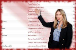 NotPetya ransomware virus