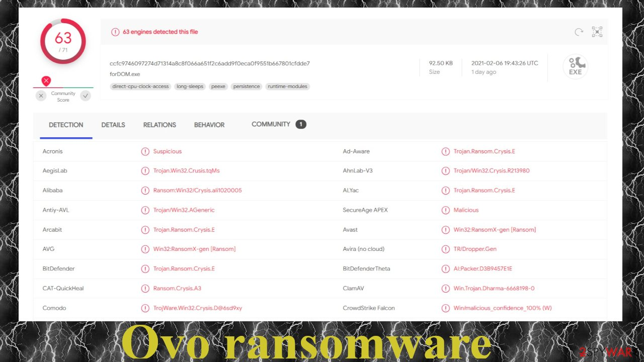 Ovo ransomware detection names