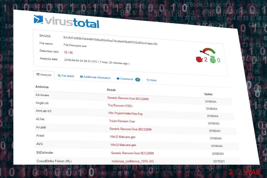 OXAR virus detection