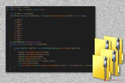The image of ZipLocker ransomware virus