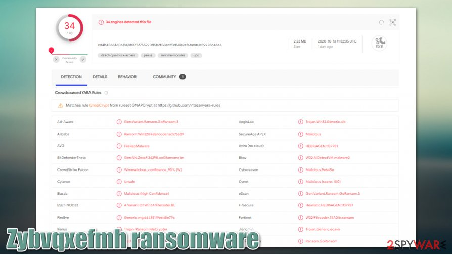 Zybvqxefmh ransomware virus sample